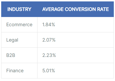 What is a good conversion rate for small business?